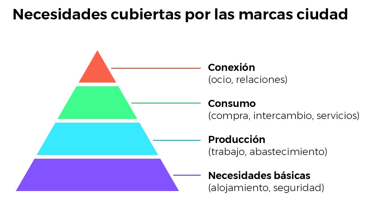 Pirámide de necesidades a las que dan respuesta la marca ciudad