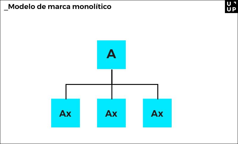 Modelo de marca monolítico