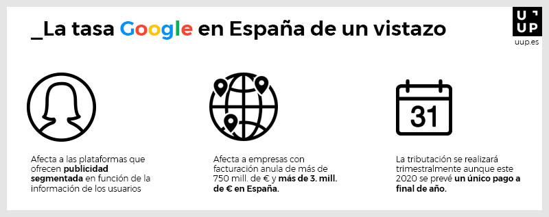 Tasa Google en España - Resumen en infografía
