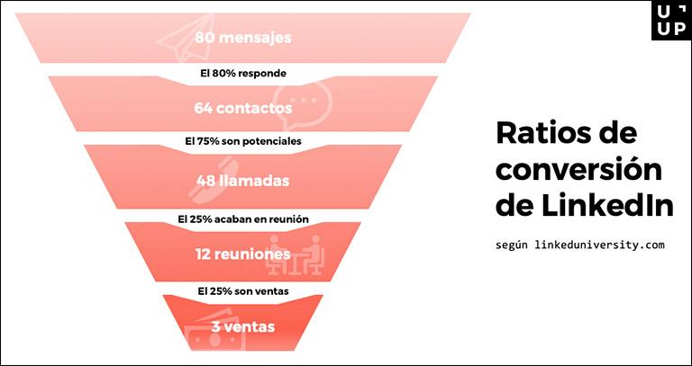Estos son los ratios de conversión en LinkedIn