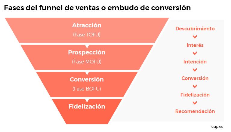 Fases del funnel de ventas o embudo de conversión