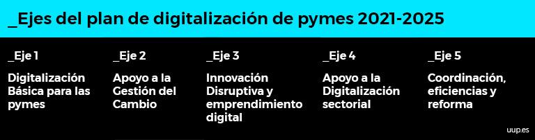 Ejes del Plan del Digitalización de PYMES 2021-2025